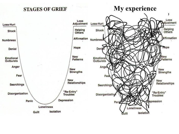 ask a counselor  how do we process loss and grief